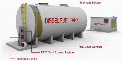 Fuel Management Solution Fueling Station diesel tank after