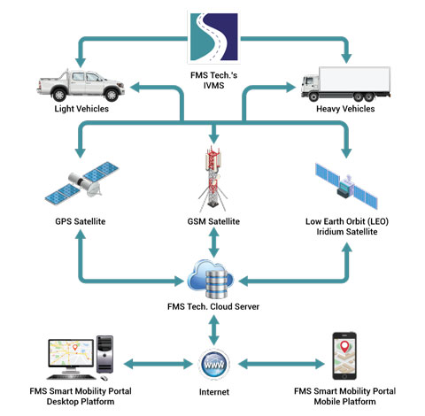 FMS Tech In Vehicle Monitoring System (IVMS)